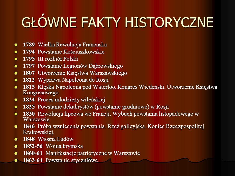 GŁÓWNE FAKTY HISTORYCZNE