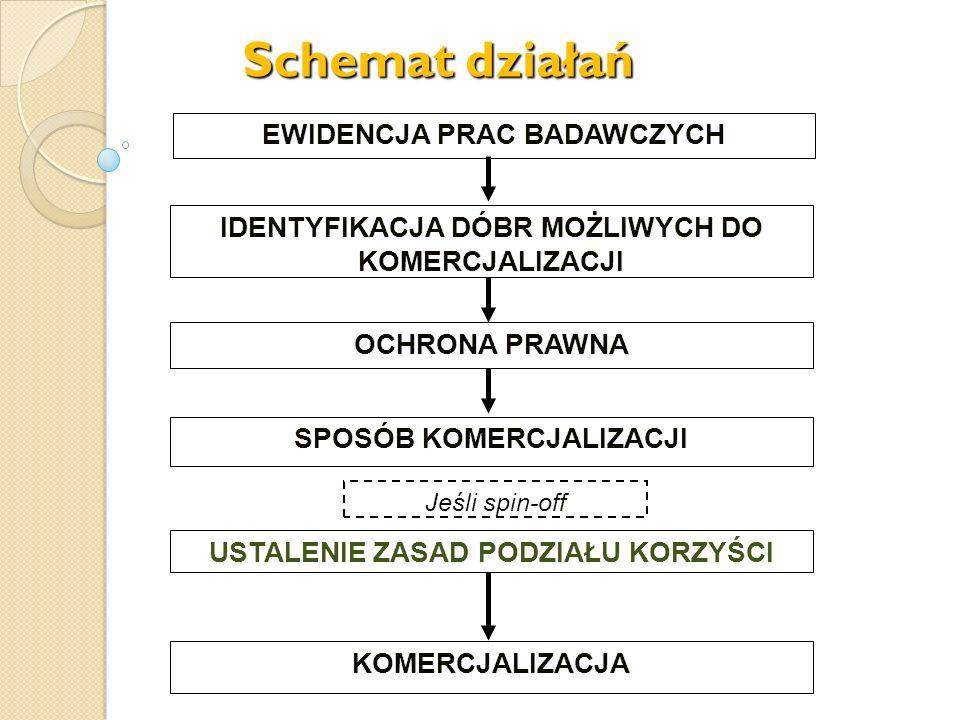 Schemat działań EWIDENCJA PRAC BADAWCZYCH