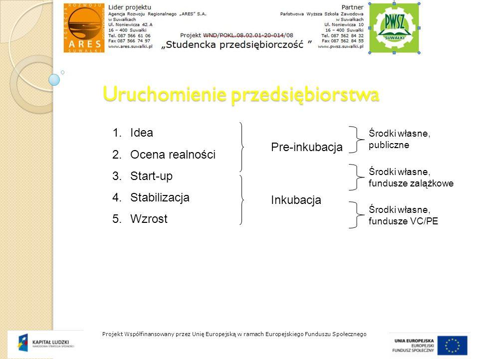 Uruchomienie przedsiębiorstwa