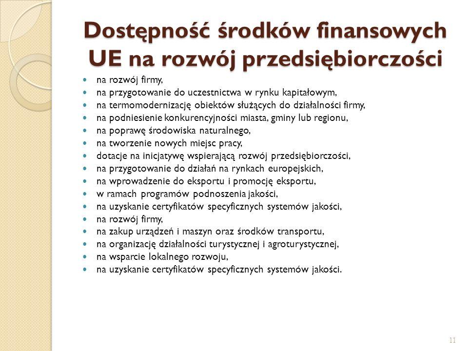 Dostępność środków finansowych UE na rozwój przedsiębiorczości