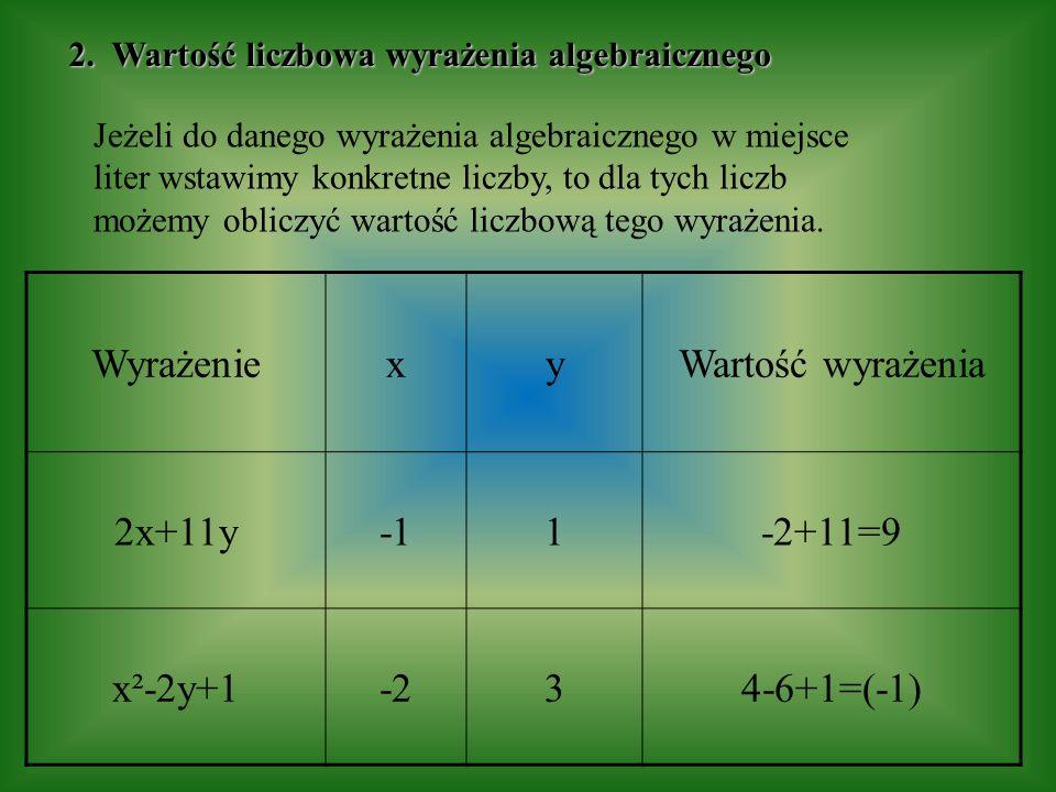 Wyrażenie x y Wartość wyrażenia 2x+11y -1 1 -2+11=9 x²-2y+1 -2 3