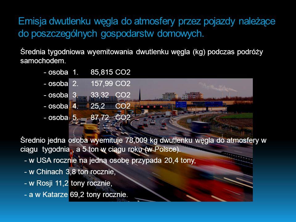 Emisja dwutlenku węgla do atmosfery przez pojazdy należące do poszczególnych gospodarstw domowych.