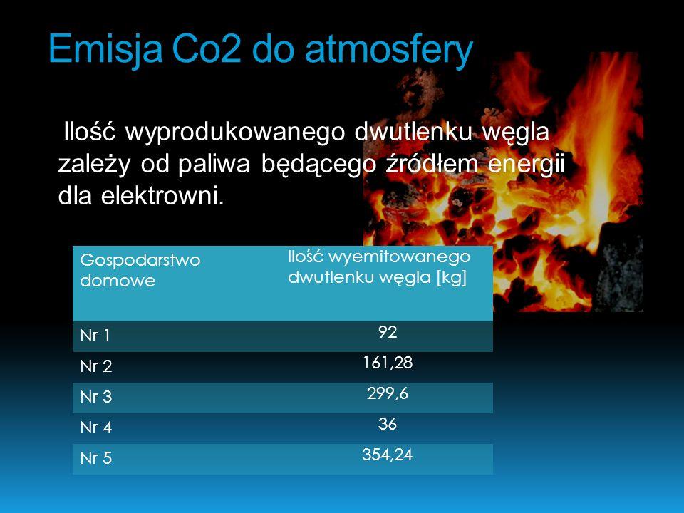 Emisja Co2 do atmosfery Ilość wyprodukowanego dwutlenku węgla zależy od paliwa będącego źródłem energii dla elektrowni.