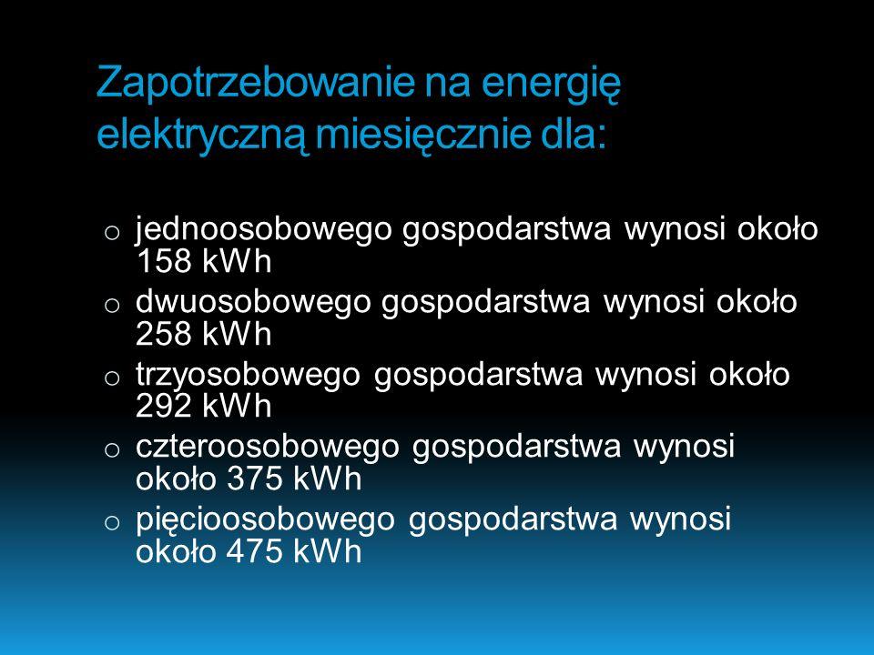 Zapotrzebowanie na energię elektryczną miesięcznie dla: