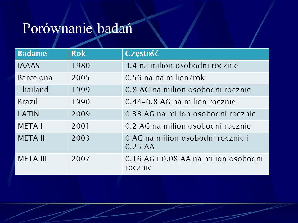 Porównanie badań Badanie Rok Częstość IAAAS 1980