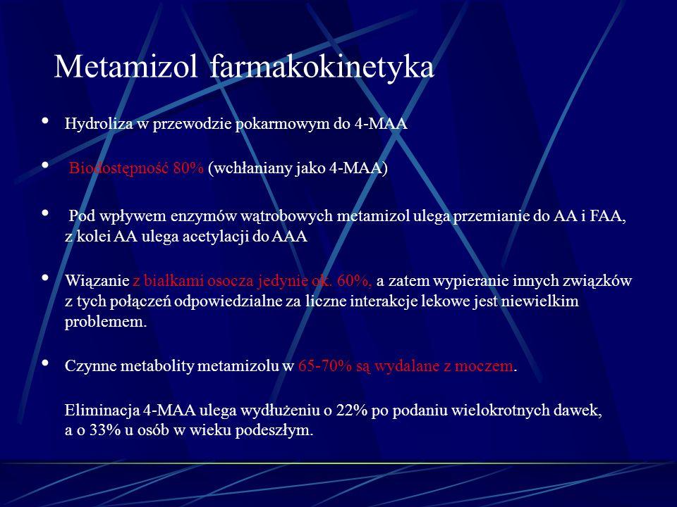 Metamizol farmakokinetyka