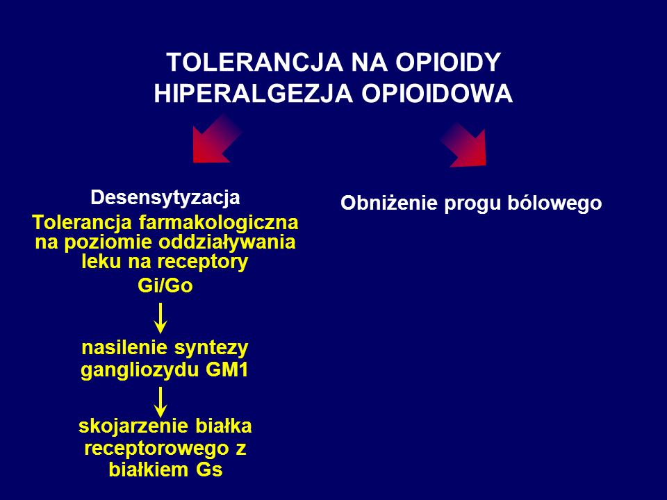TOLERANCJA NA OPIOIDY HIPERALGEZJA OPIOIDOWA