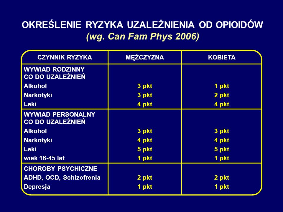 OKREŚLENIE RYZYKA UZALEŻNIENIA OD OPIOIDÓW (wg. Can Fam Phys 2006)