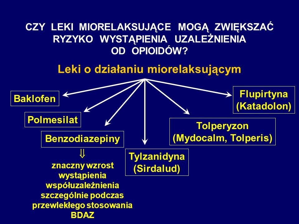 Leki o działaniu miorelaksującym
