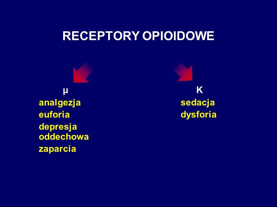 RECEPTORY OPIOIDOWE μ analgezja euforia depresja oddechowa zaparcia K