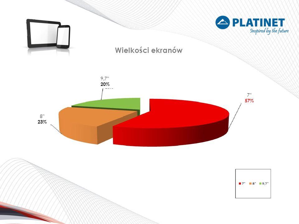 Wielkości ekranów 9,7 20% 7 57% 8 23%