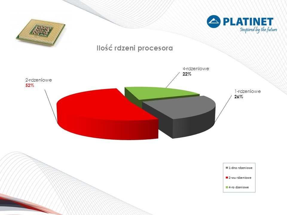 Ilość rdzeni procesora