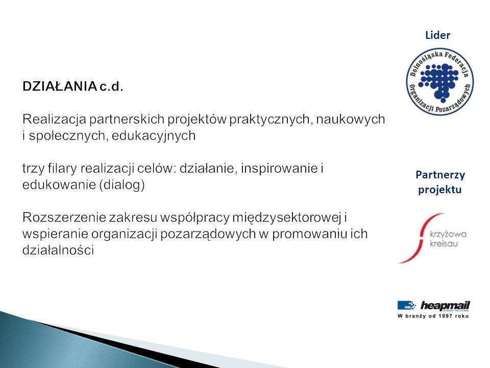 DZIAŁANIA c.d. Realizacja partnerskich projektów praktycznych, naukowych i społecznych, edukacyjnych trzy filary realizacji celów: działanie, inspirowanie i edukowanie (dialog) Rozszerzenie zakresu współpracy międzysektorowej i wspieranie organizacji pozarządowych w promowaniu ich działalności
