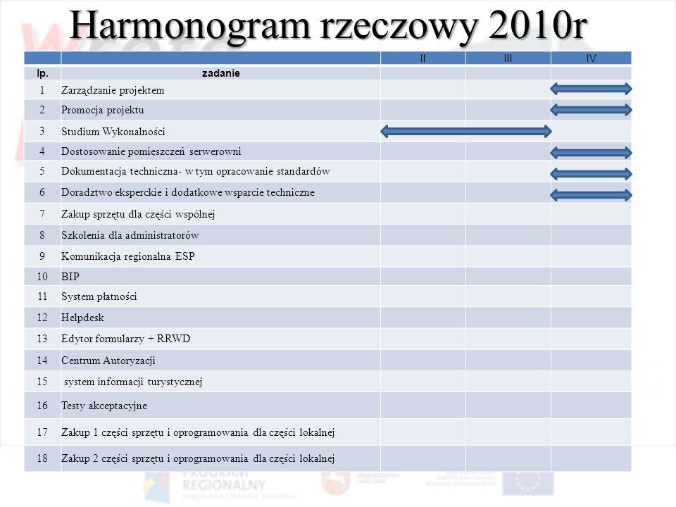 Harmonogram rzeczowy 2010r