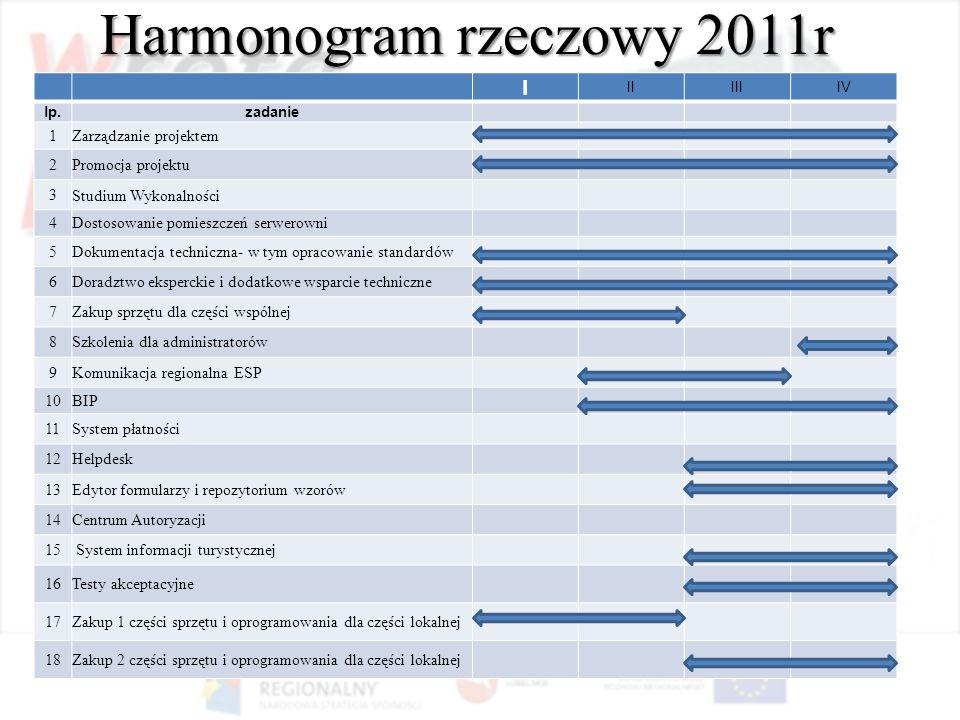 Harmonogram rzeczowy 2011r