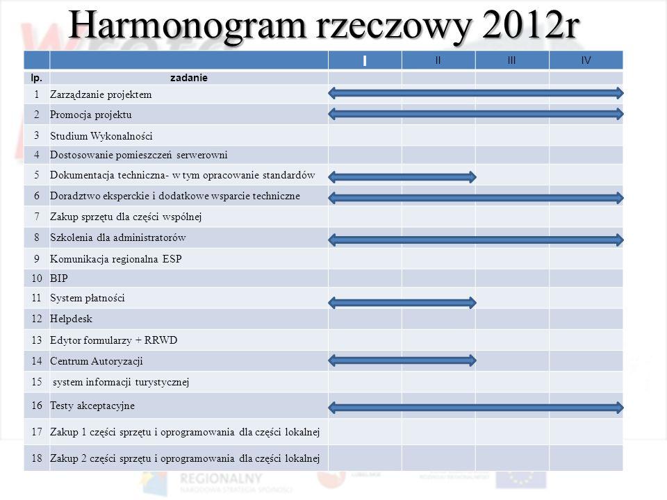 Harmonogram rzeczowy 2012r