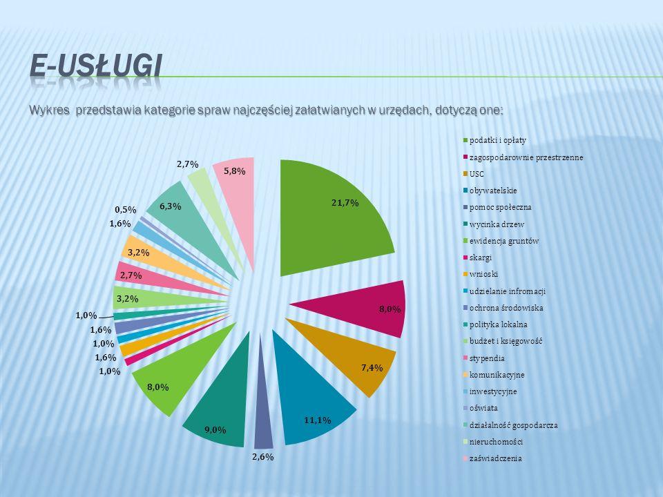E-Usługi Wykres przedstawia kategorie spraw najczęściej załatwianych w urzędach, dotyczą one: