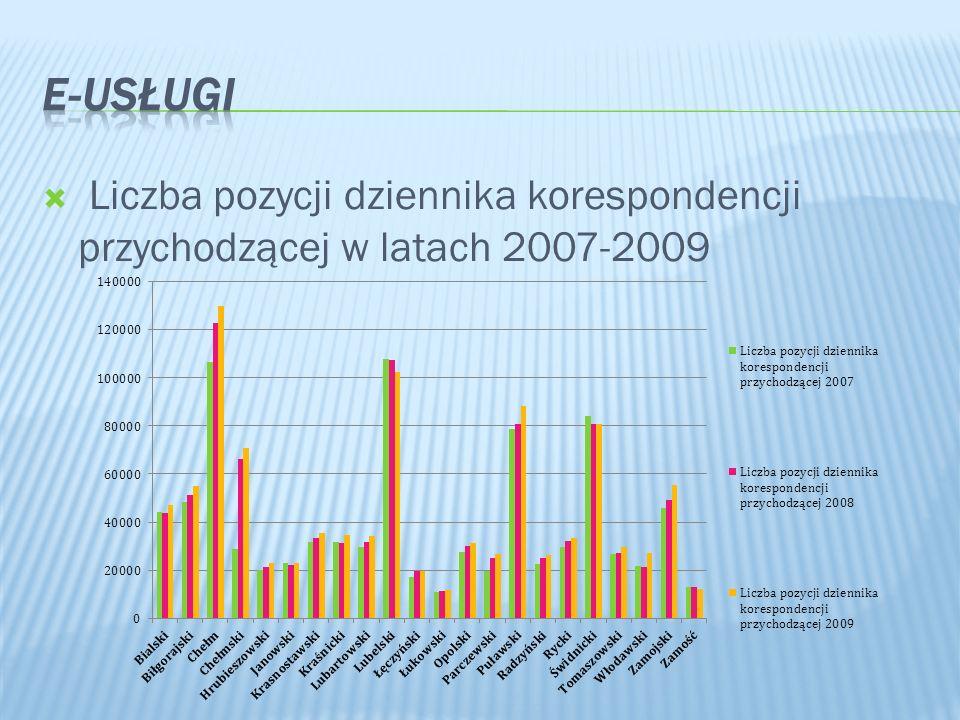 E-Usługi Liczba pozycji dziennika korespondencji przychodzącej w latach 2007-2009