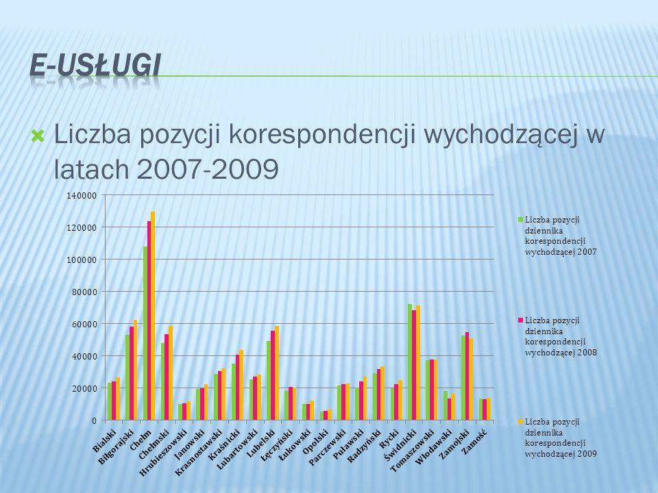 E-Usługi Liczba pozycji korespondencji wychodzącej w latach 2007-2009