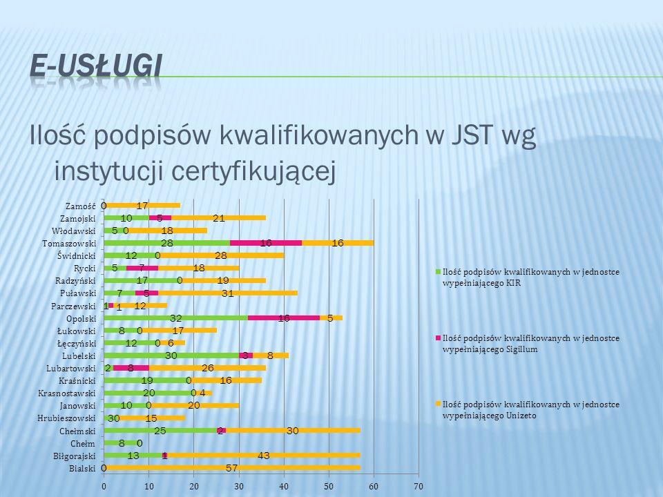 E-Usługi Ilość podpisów kwalifikowanych w JST wg instytucji certyfikującej
