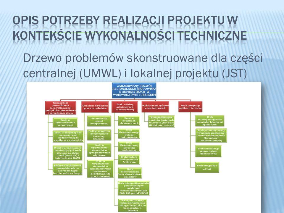 Opis potrzeby realizacji projektu w kontekście wykonalności techniczne