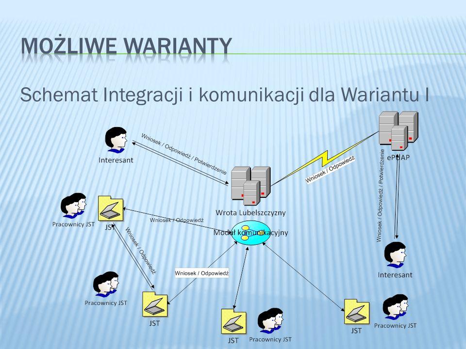 MOŻLIWE WARIANTY Schemat Integracji i komunikacji dla Wariantu I