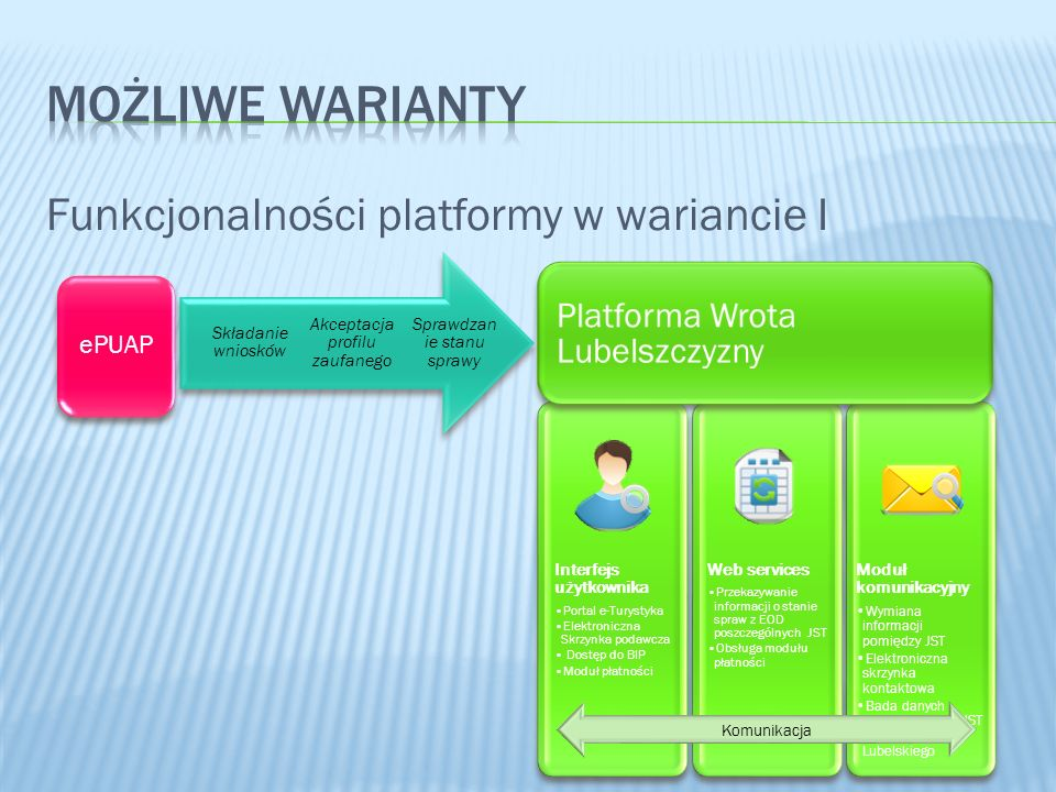 MOŻLIWE WARIANTY Funkcjonalności platformy w wariancie I