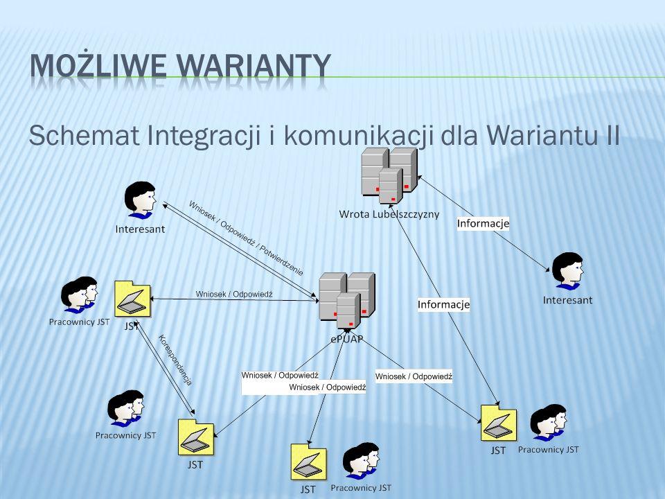 MOŻLIWE WARIANTY Schemat Integracji i komunikacji dla Wariantu II