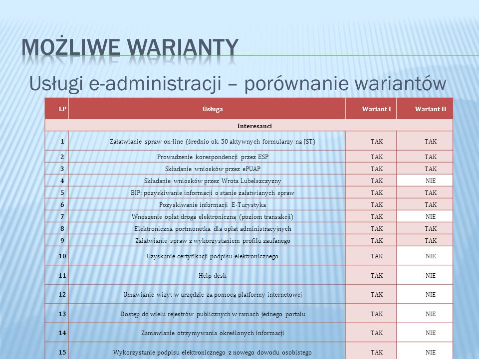 MOŻLIWE WARIANTY Usługi e-administracji – porównanie wariantów LP