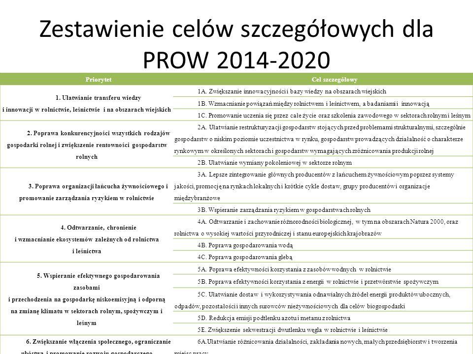 Zestawienie celów szczegółowych dla PROW 2014-2020