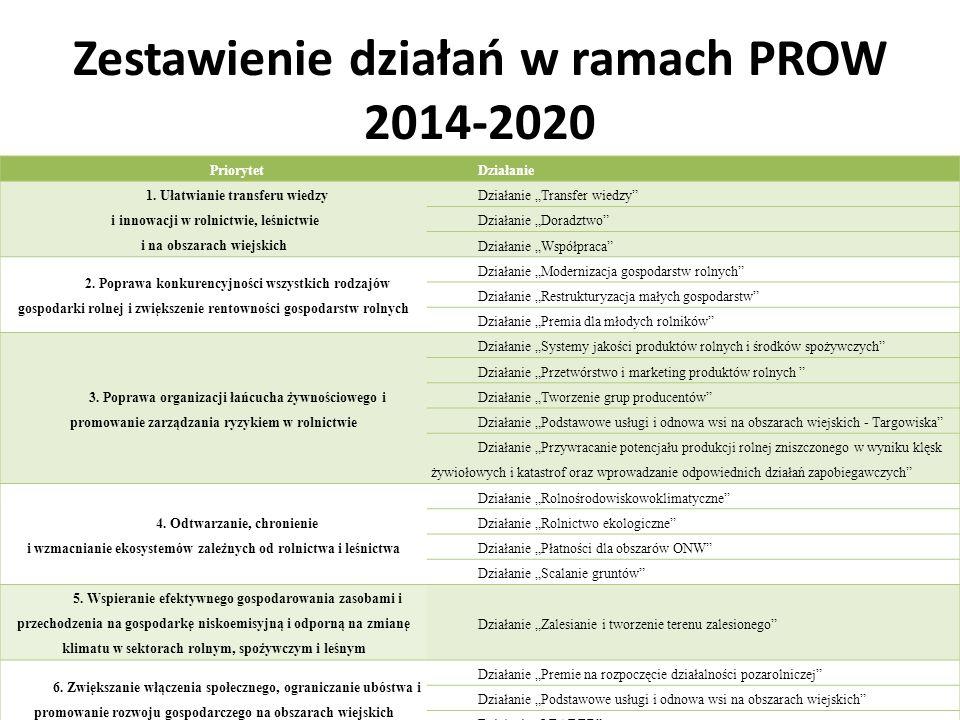 Zestawienie działań w ramach PROW 2014-2020