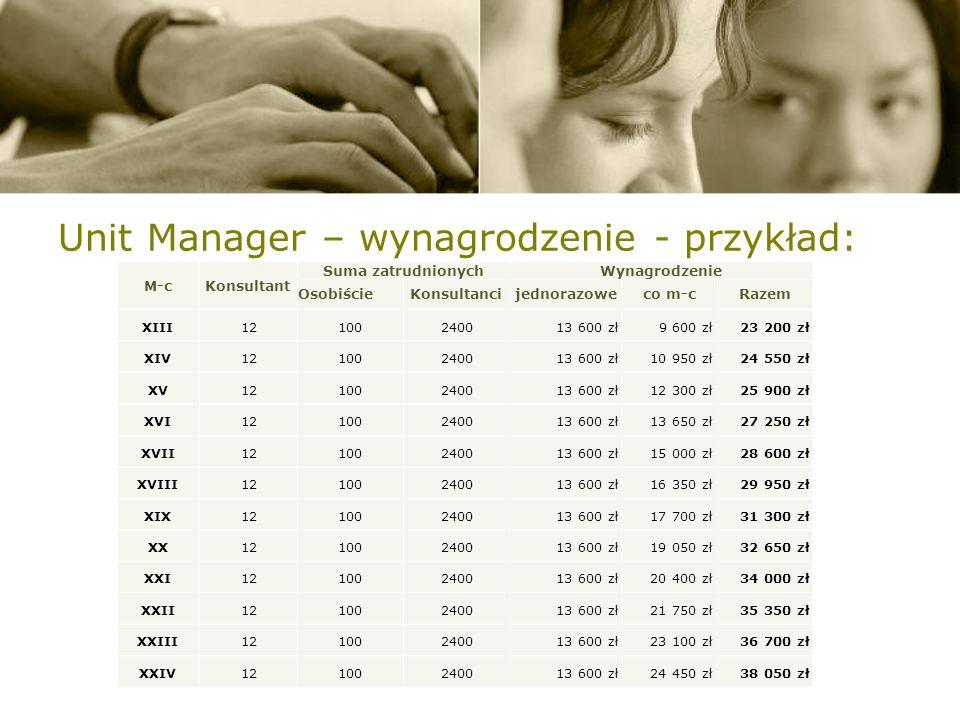 Unit Manager – wynagrodzenie - przykład: