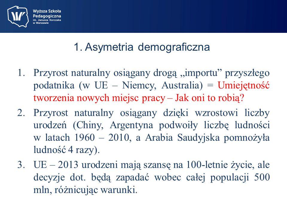 1. Asymetria demograficzna