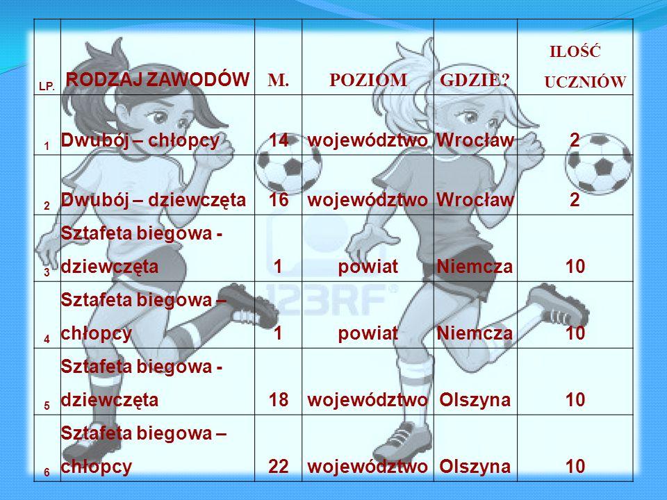 Sztafeta biegowa - dziewczęta powiat Niemcza 10