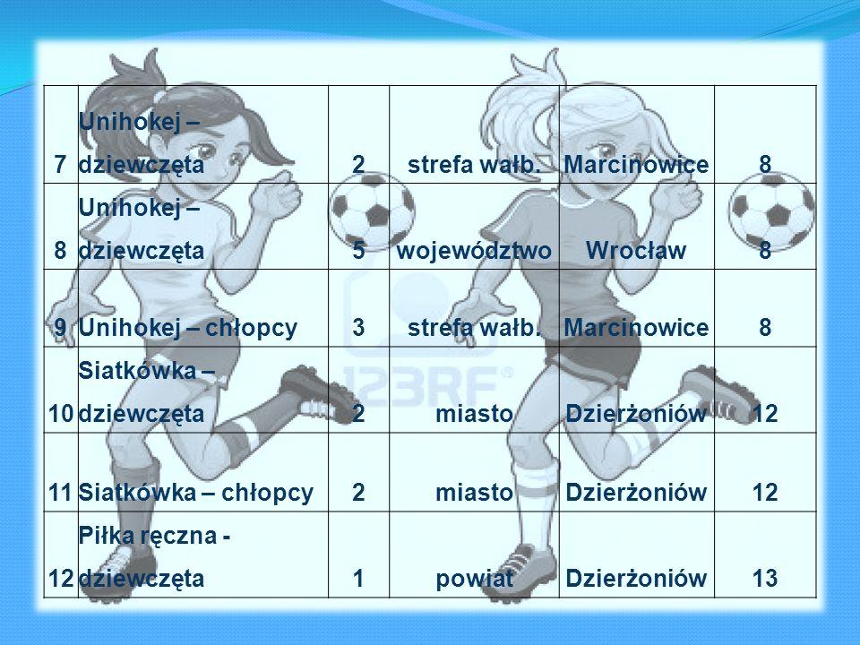 7Unihokej – dziewczęta. 2. strefa wałb. Marcinowice. 8. 5. województwo. Wrocław. 9. Unihokej – chłopcy.