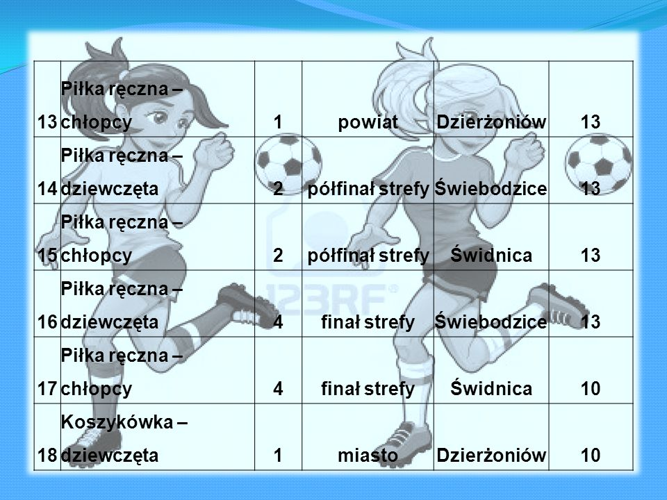 13Piłka ręczna – chłopcy. 1. powiat. Dzierżoniów. 14. Piłka ręczna – dziewczęta. 2. półfinał strefy.