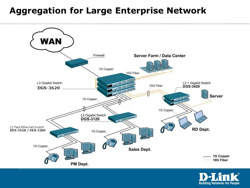 Aggregation for Large Enterprise Network