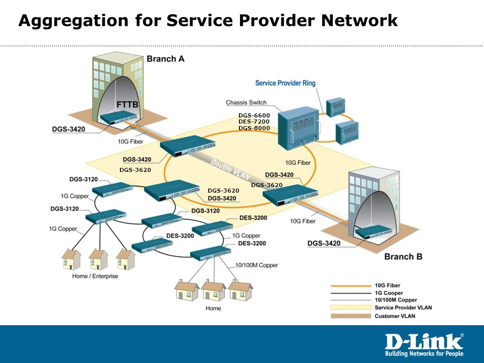 Aggregation for Service Provider Network