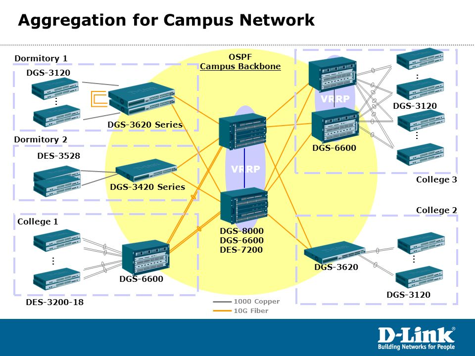 Aggregation for Campus Network