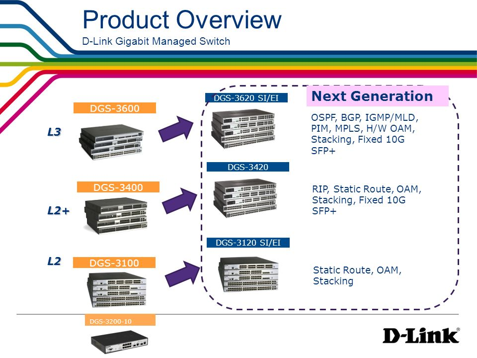 Product Overview D-Link Gigabit Managed Switch