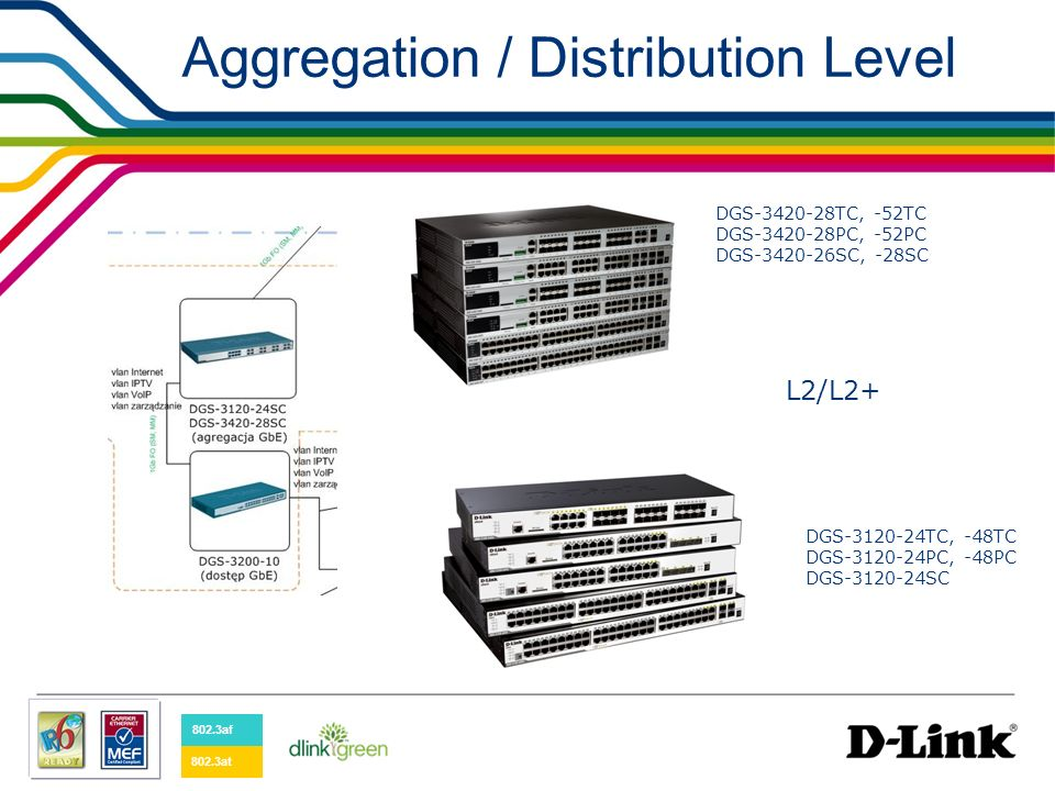 Aggregation / Distribution Level