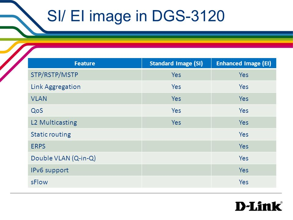 SI/ EI image in DGS-3120 STP/RSTP/MSTP Yes Link Aggregation VLAN QoS