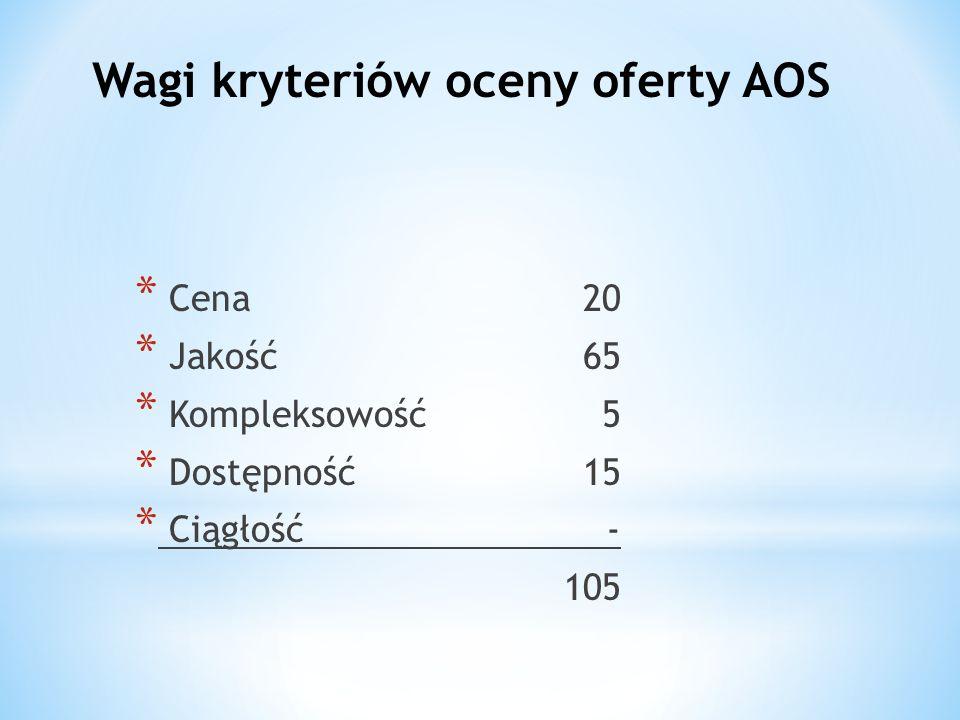 Wagi kryteriów oceny oferty AOS