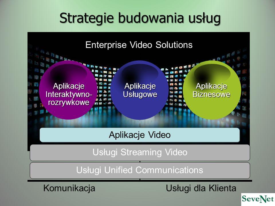 Strategie budowania usług