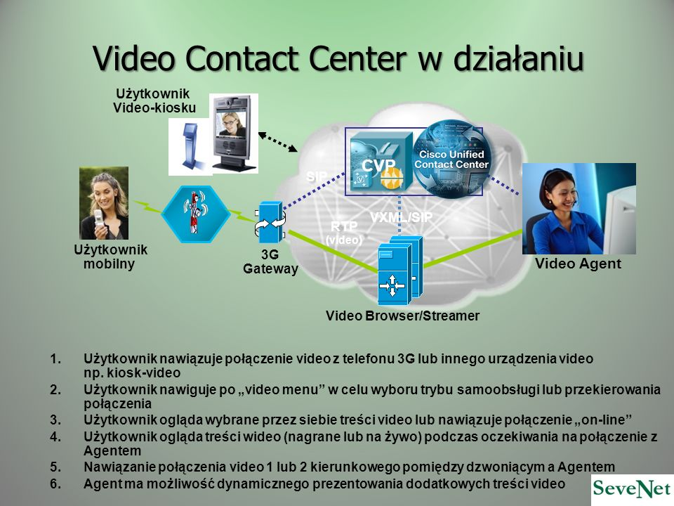 Video Contact Center w działaniu