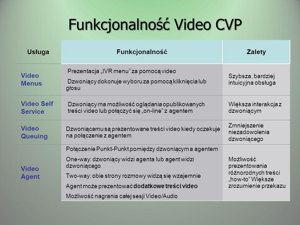 Funkcjonalność Video CVP