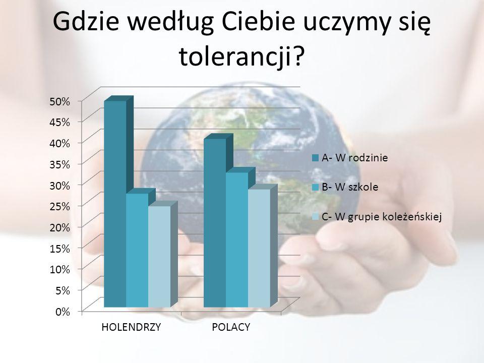 Gdzie według Ciebie uczymy się tolerancji