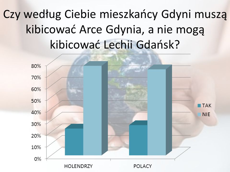 Czy według Ciebie mieszkańcy Gdyni muszą kibicować Arce Gdynia, a nie mogą kibicować Lechii Gdańsk