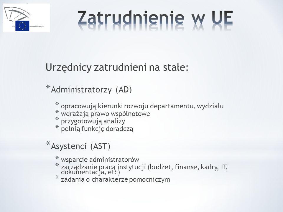 Zatrudnienie w UE Urzędnicy zatrudnieni na stałe: Administratorzy (AD)