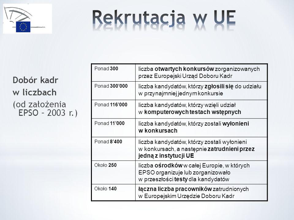 Rekrutacja w UE Dobór kadr w liczbach (od założenia EPSO – 2003 r.)